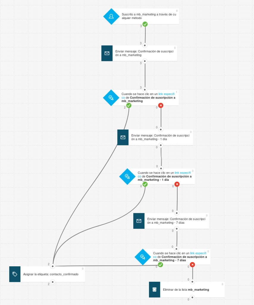 Ejemplo de la automatización usada para crear un correo de confirmación 100% personalizado en GetResponse